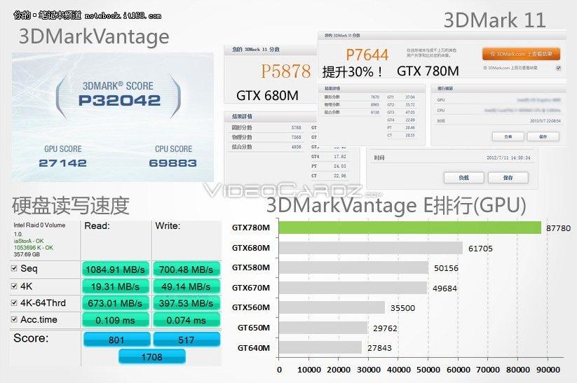 GeForce GTX 780M 3DMark Performance