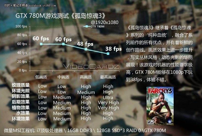 GeForce GTX 780M FarCry Performance