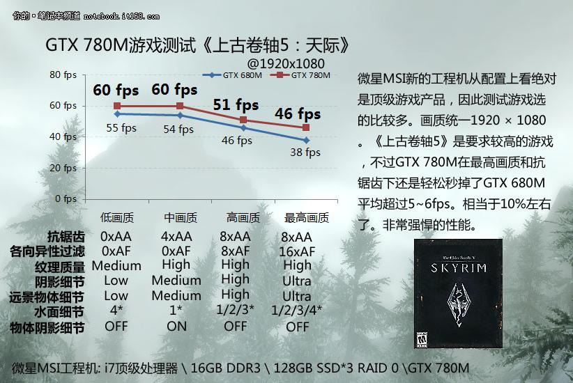 GeForce GTX 780M Skyrim Performance