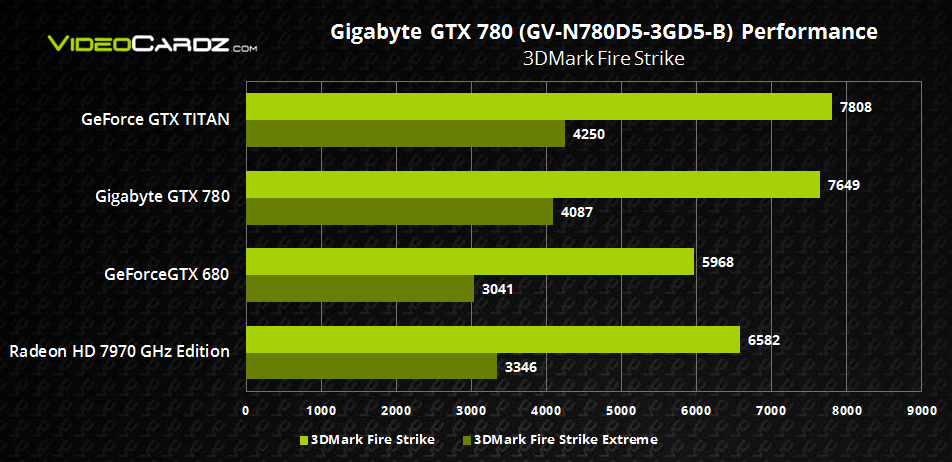 Gigabyte GTX 780 3DMark Fire Strike