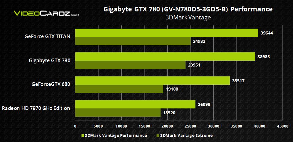 Gigabyte GTX 780 3DMark Vantage