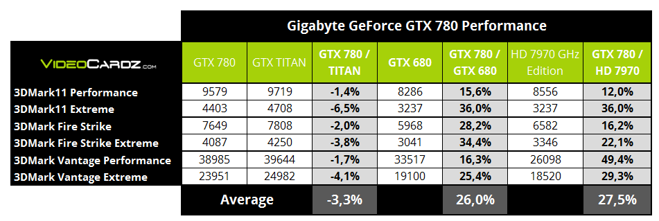Gigabyte GTX 780 3DMark performance chart