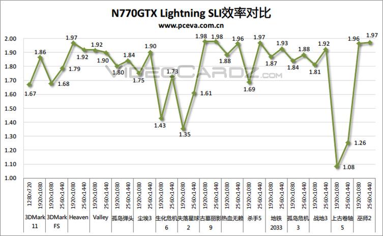 MSI GeForce GTX 770 Lightning SLI
