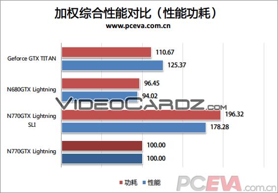 MSI GeForce GTX 770 Lightning Scaling
