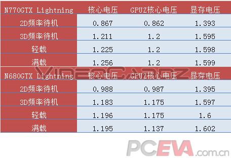 MSI GeForce GTX 770 Lightning Voltages