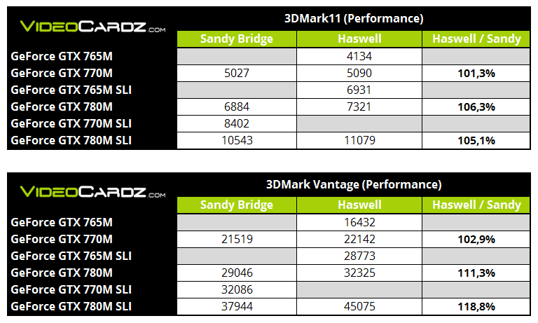 NVIDIA GeForce GTX 700M Haswell vs Sandy Bridge Comparison