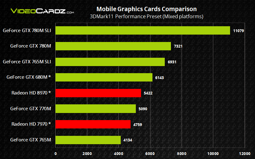 NVIDIA GeForce GTX 700M Mixed Platforms 3DMark11