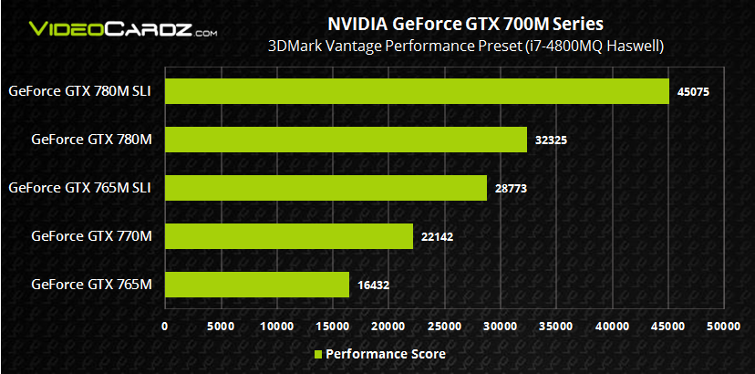 NVIDIA GeForce GTX 700M with Haswell 3DMark Vantage