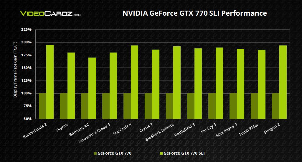 NVIDIA GeForce GTX 770 SLI Performance