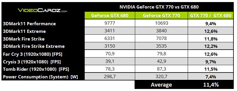 Retail GeForce GTX 770 Detailed and Tested | VideoCardz com