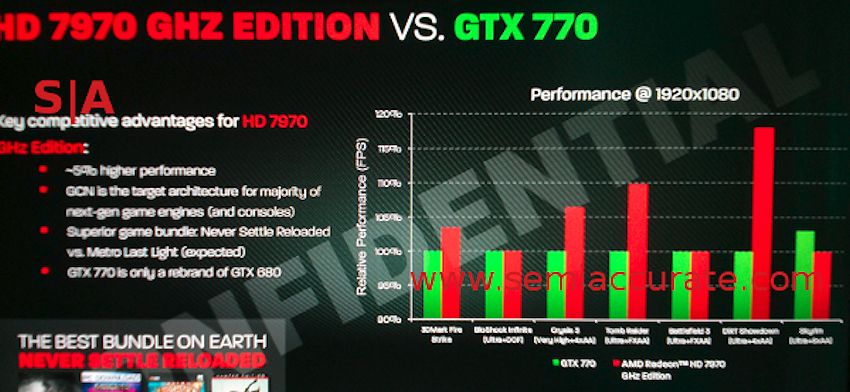 Radeon HD 7970 GHz Edition vs GeForce GTX 770