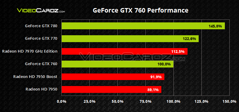 GeForce GTX 760 Relative Performance