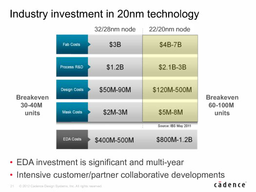 Investment in 20nm
