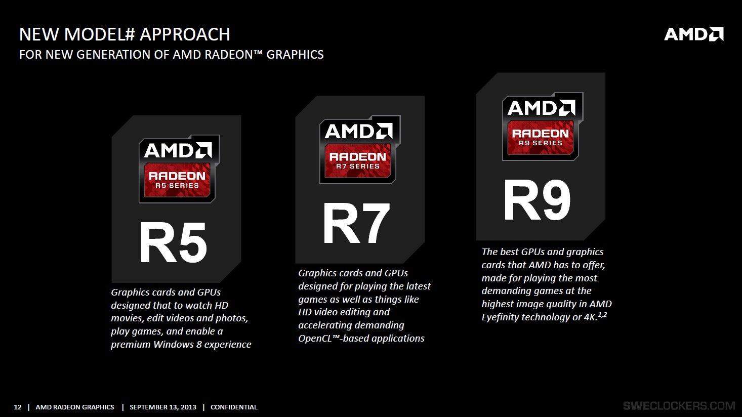 AMD Announces Radeon R9 and R7