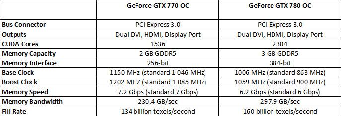 PNY_GTX780OC_GTX770OC_specs_3