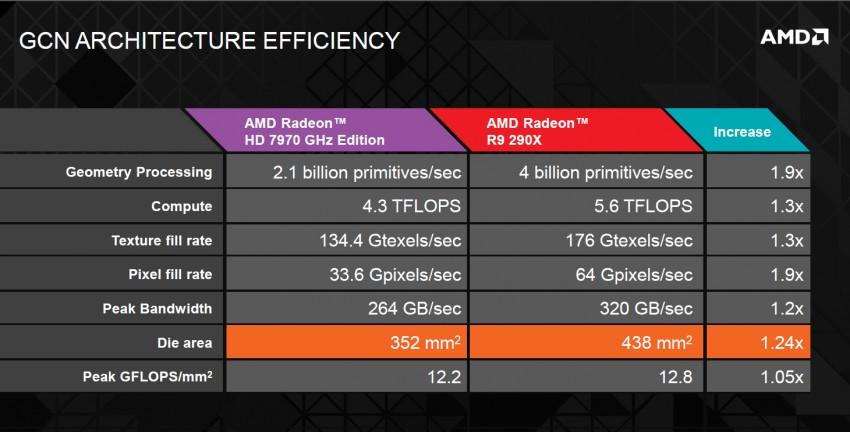 AMD Hawaii R9 290X (2)