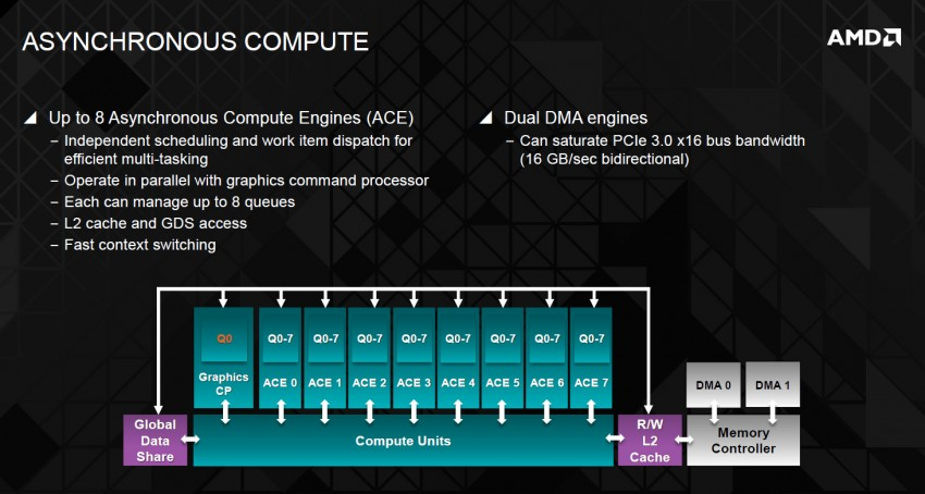 Amd Hawaii  R9 290 Series  Gpu Diagram Leaks Out