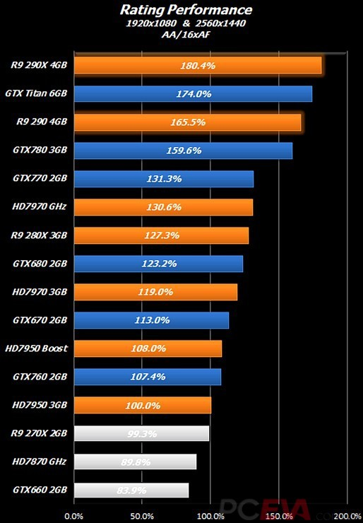 AMD R9 290X Performance