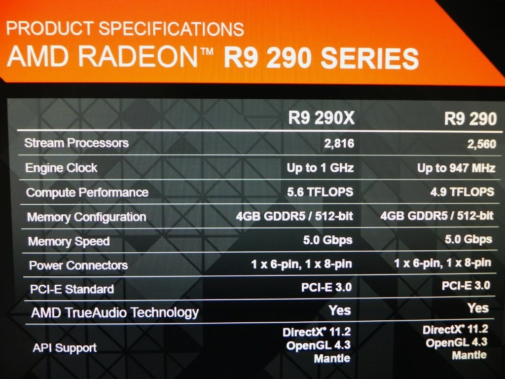 AMD Radeon R9 290X and 290 specifications confirmed by