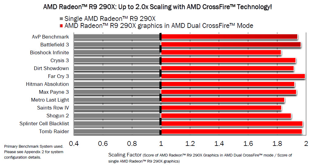 AMD Radeon R9 290X CrossFire performance leaks out (Update