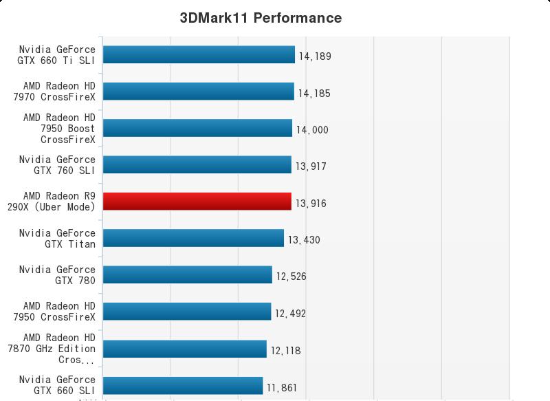AMD Radeon R9 290X Performance Chart (1)
