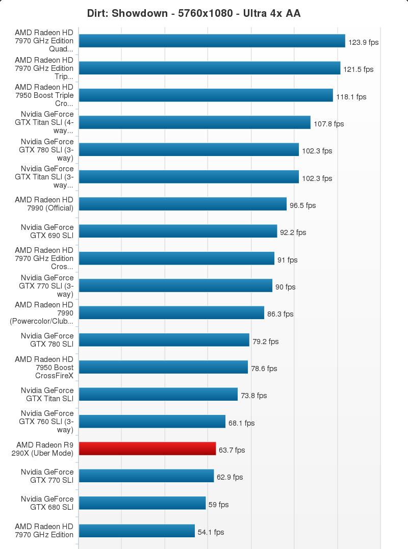 Video Chart