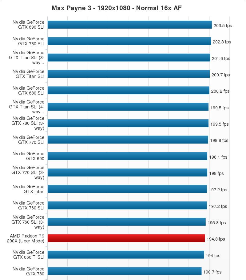 AMD Radeon R9 290X Performance Chart (12)