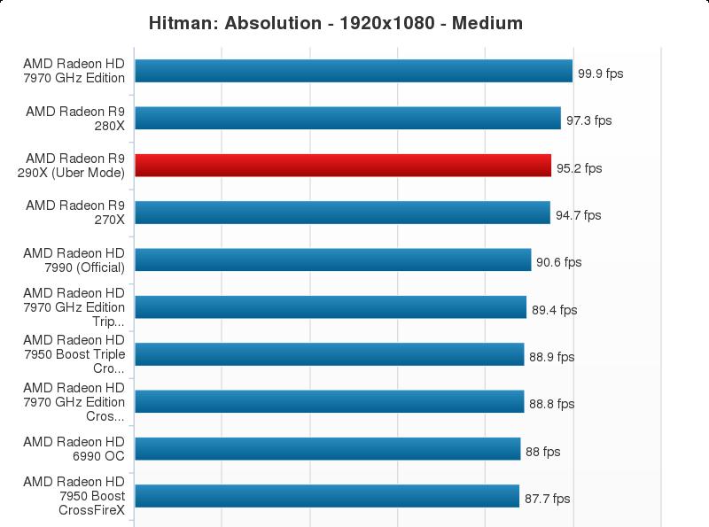 AMD Radeon R9 290X Performance Chart (14)