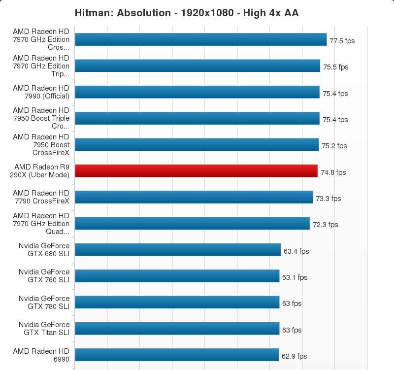 AMD Radeon R9 290X Performance Chart (15)