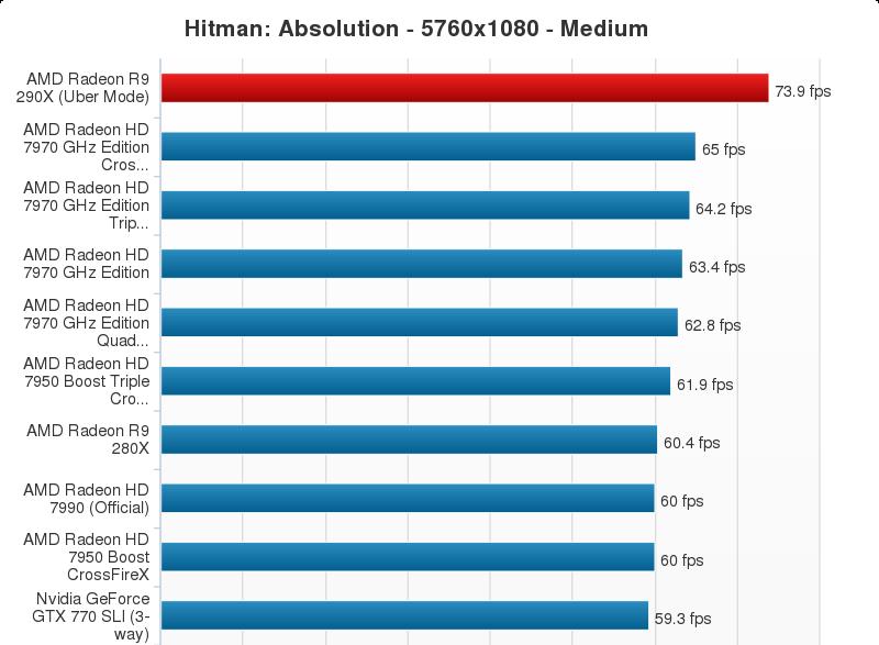 AMD Radeon R9 290X Performance Chart (16)