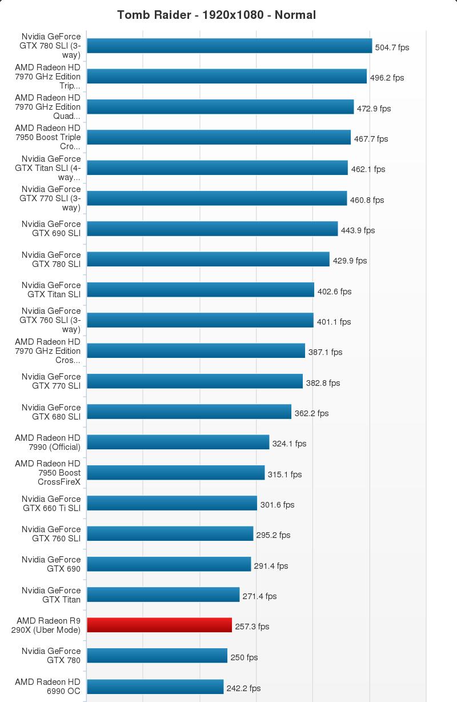 AMD Radeon R9 290X Performance Chart (17)