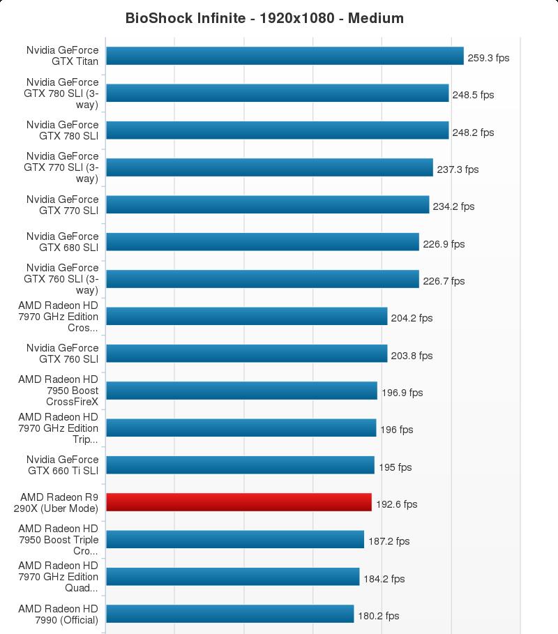AMD Radeon R9 290X Performance Chart (18)