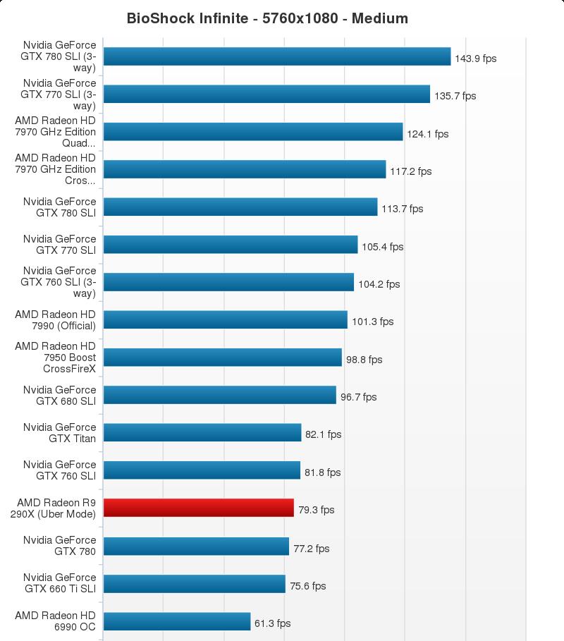 AMD Radeon R9 290X Performance Chart (19)