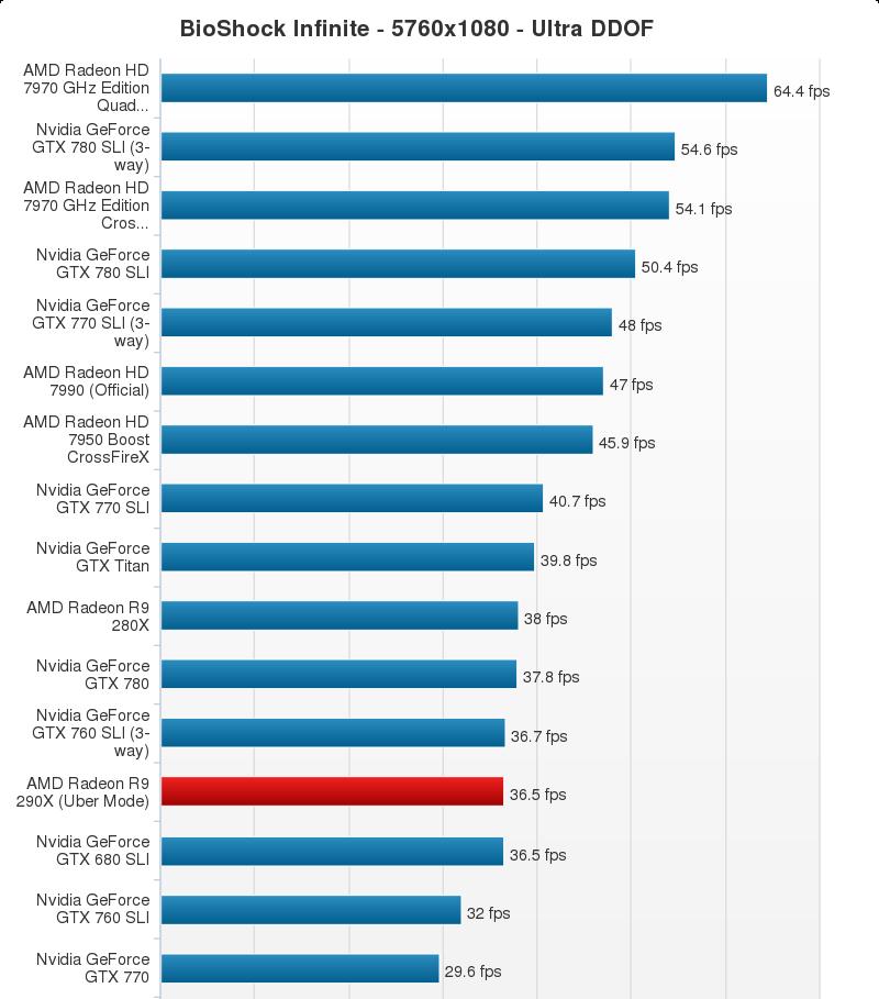 AMD Radeon R9 290X Performance Chart (20)