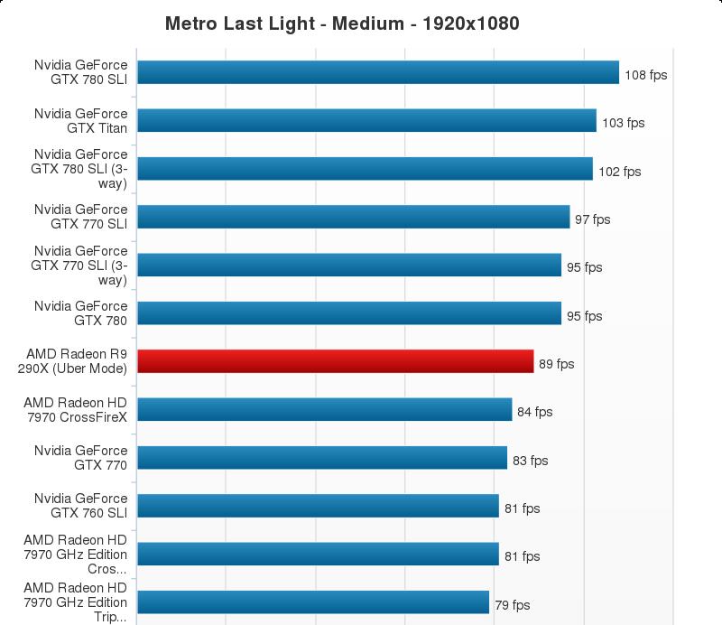 AMD Radeon R9 290X Performance Chart (21)
