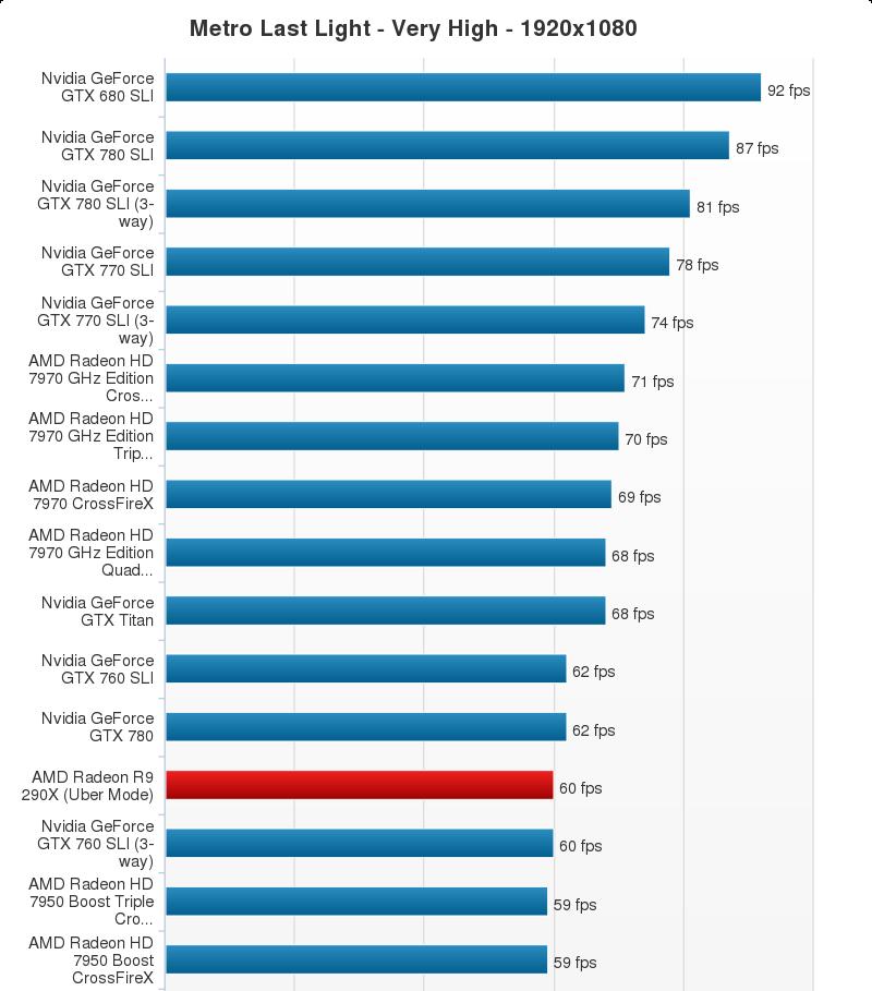 AMD Radeon R9 290X Performance Chart (22)