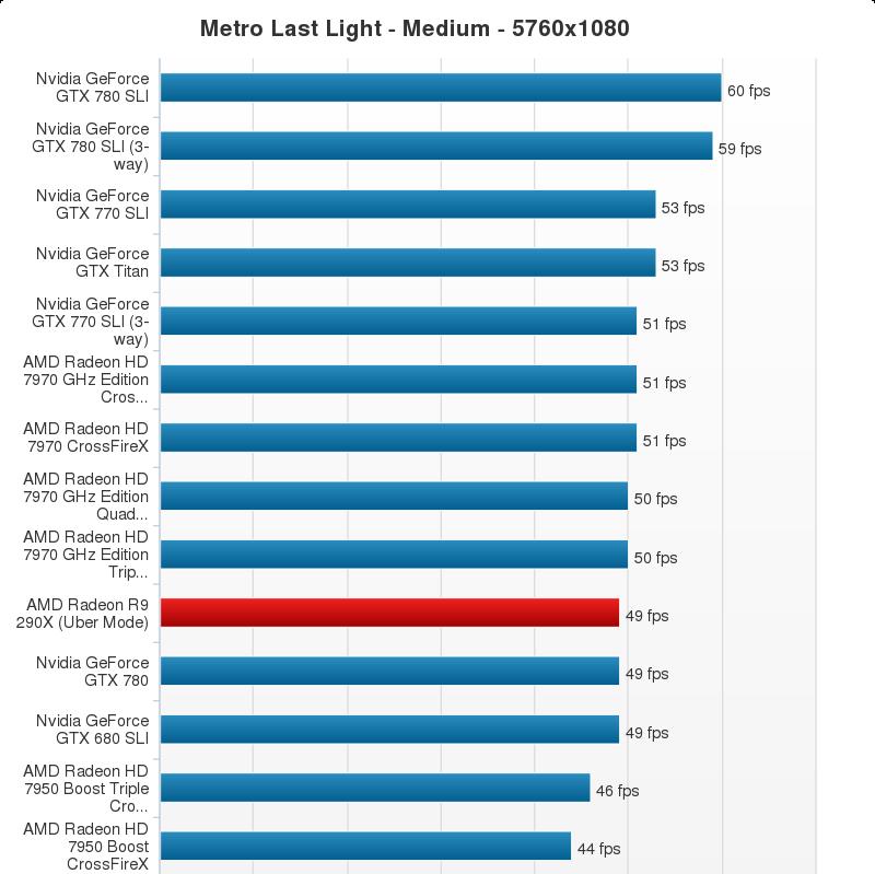 AMD Radeon R9 290X Performance Chart (23)