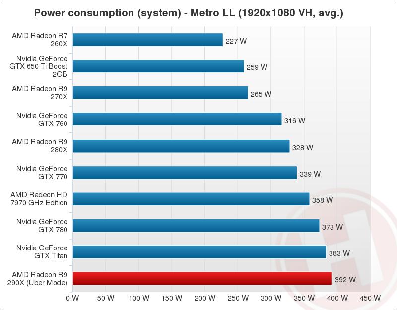 AMD Radeon R9 290X Performance Chart (26)