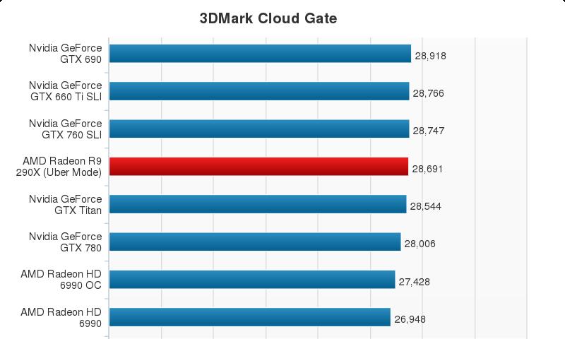 AMD Radeon R9 290X Performance Chart (4)