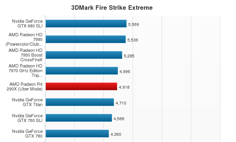 AMD Radeon R9 290X Performance Chart (6)