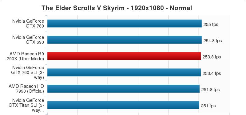 AMD Radeon R9 290X Performance Chart (7)
