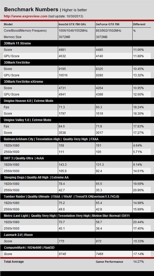 Inno3d GTX 780 GHz vs GTX 780