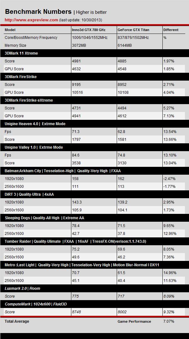 Inno3d GTX 780 GHz vs GTX TITAN