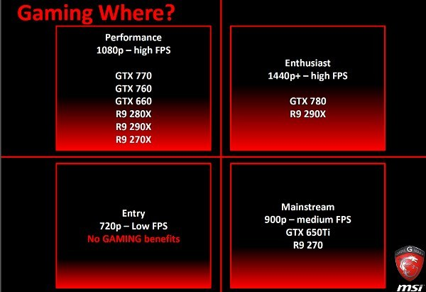 MSI R9 290X positioning
