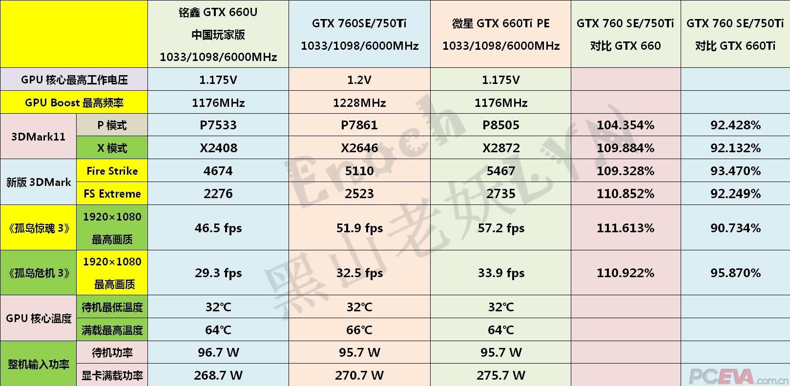 NVIDIA GeForce GTX 750 TI performance