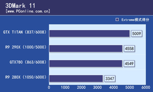 R9 290X 3Dmark11 Chart