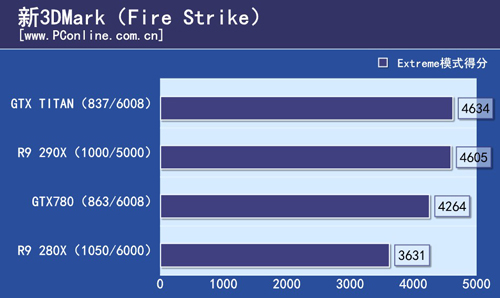 R9 290X FireStrike Chart