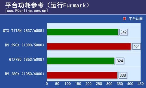 r9 290x FURMARK (1)
