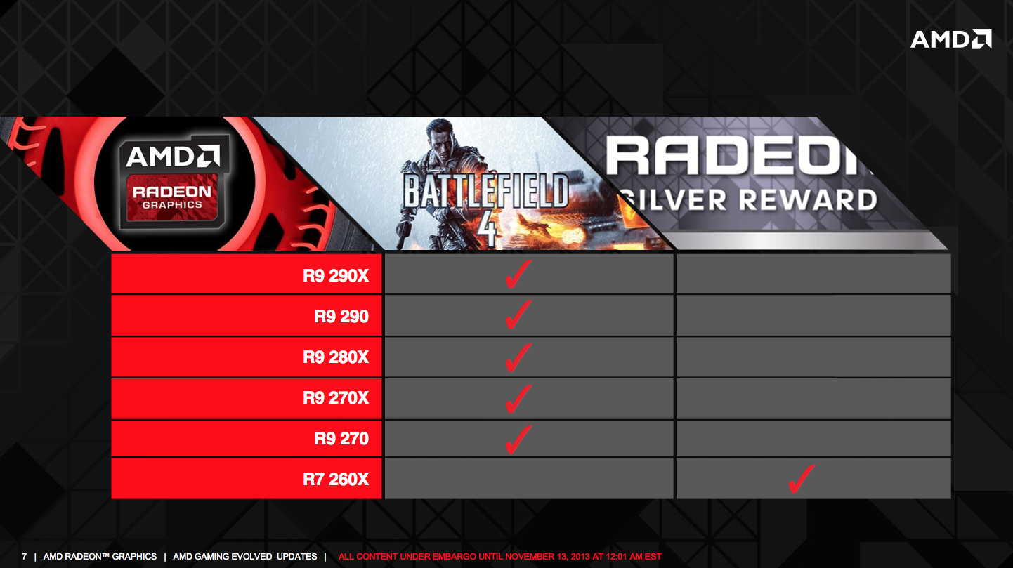 AMD announces new Never Settle Forever Bundle for Radeon R9/R7 200
