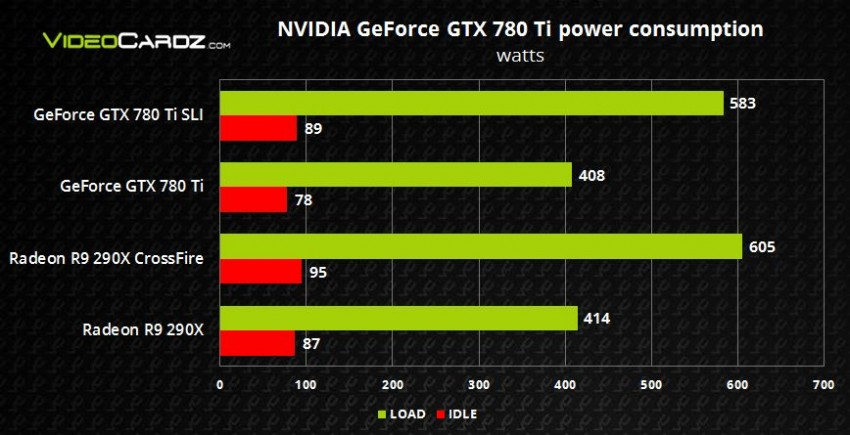 GTX 780 Ti  power consumption